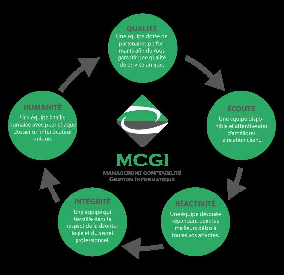 Les valeurs du cabinet comptable MCGI